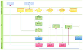 excel flow chart swimlane flowchart template excel flowchart template ideas