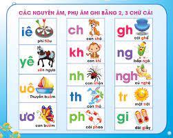 Bảng chữ cái tiếng Việt chuẩn nhất cho bé