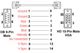 cga rgb db9 to hd 15 pin vga adapter cable the following diagram shows the corresponding pin out assignment from a db9 rgb output to the 15 pin d sub input of our model av 1 converter