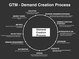 Demand Creation Planning Template Slides Download Four Quadrant