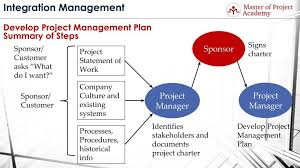 Develop Project Management Plan Learn The Process Step By Step