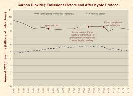 global warming just facts carbon dioxide emissions before and after kyoto protocol