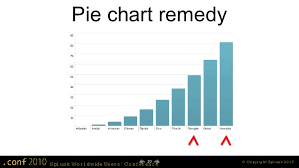 Splunk Pie Chart Show Count Making Pretty Charts In Splunk