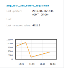 log measurements measuring values extracted from a running log cfengine