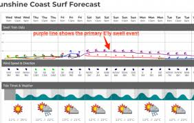 Tide Chart Byron Bay Byron Bay Detailed Surf Report Surf Photos Live Winds