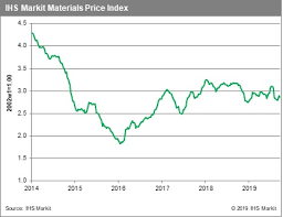 Weekly Pricing Pulse Energy Prices Retreat As Supply Fears