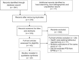 Study Selection Flow Chart Ptb Pulmonary Tuberculosis