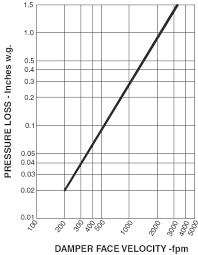 Pressure Drop Chart Hvac Damper Pressure Drop Table Graph Engineers Edge