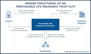Life insurance, iras and joint bank accounts don't show up as part of the estate because they've already been distributed, says mcmanus. Unwinding An Irrevocable Life Insurance Trust That S No Longer Needed