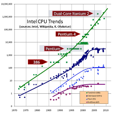 Moores Law And Clock Speed Computer Science Stack Exchange