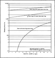 Shaft Straightness Tolerance Chart Fits And Tolerances An Overview Sciencedirect Topics