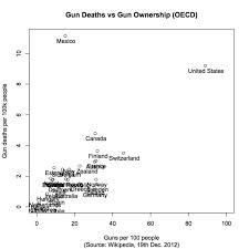 Americas Gun Problem Explained Business Insider