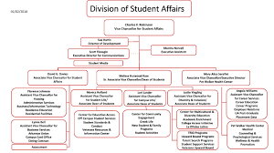 Student Life Org Chart About Student Affairs Division Of Student Affairs