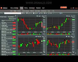 Stockcharts Free Charts Free Stock Charts On Zignals Youtube