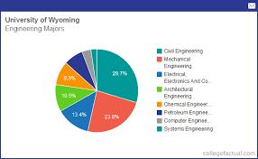 Mechanical Engineering Chart Info On Engineering At University Of Wyoming Grad Salaries