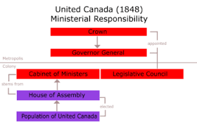 Act Of Union 1840 Wikipedia