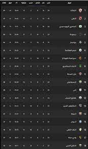 ترتيب الدوري المصري بعد فوز الزمالك على المصري