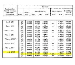 Thread Depth Chart Machinerys Handbook 6 Thread Depth And Compound Angle