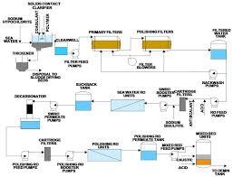 desalination process flow chart ro plant flow diagram pdf wiring ro plant flow diagram pdf wiring diagram blog desalination process flow chart medium