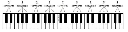 Tutorial keyboard lernen 002 01 theoretisches grundwissen. Klaviertastatur Einfach Erklart Fur Anfanger Musikmachen