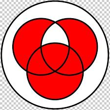 Boolean Algebra Venn Diagram Exclusive Or Union Symmetric Difference Set Venn Diagram Png