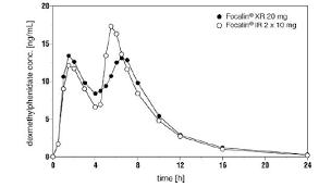 Methylphenidate Er Dosage Chart Focalin Xr Dexmethylphenidate Hydrochloride Uses Dosage