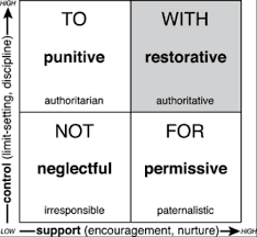 Discipline With Purpose Chart Restorative Practices As A Framework For Leadership