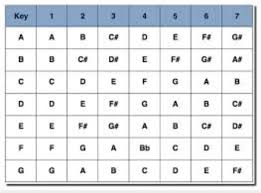 Scale To Number System Conversion Chart In 2019 Music
