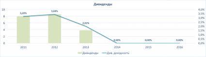 Уралкалий акции urka форум цена акций котировки стоимость  Уралкалий аналитический обзор