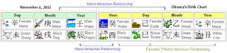 2012 Chinese Horoscope Birth Chart Barack Obama For 45th