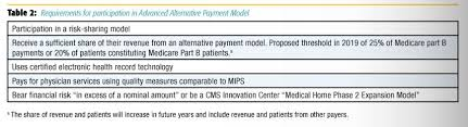 The Future Of Health Care The Medicare Access And Chip