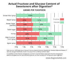 Low Fructose Food Chart Is Fructose Malabsorption Causing Your Ibs Diagnosis Diet