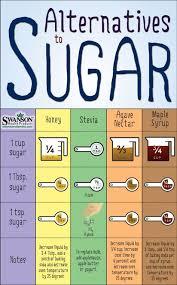 Thm Sweetener Conversion Chart Swerve List Of Sweetener Conversion Chart Sugar Substitute Pictures