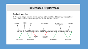 Harvard Reference List Blog Academic English Referencing Systems