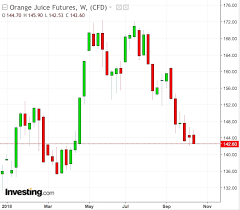 Oj Futures Chart Brazilian Squeeze Could Put The Zing Back Into Orange Juice