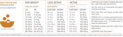 Turkey Feeding Chart Ds Singles Feeding Guide Turkey 1400 Acana Pet Foods