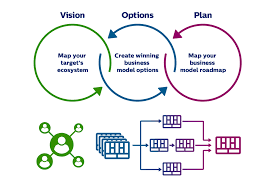 what is a business model three steps to digital business models philips innovation services