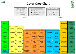 Crop Rotation Chart Usda Develops Cover Crop Chart Panhandle Agriculture