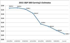 Stock Market 2016 Chart 6 Charts Make Case For 2016 Market Correction Business Insider