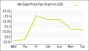 14k Gold Prices Per Gram In Us Dollar Today Gold Rates In Usd