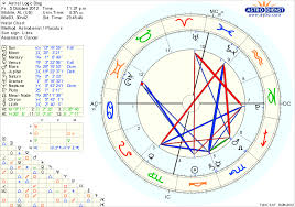 Natal Chart Interceptions Astral Logic Intercepted Houses And Planets In Astrology