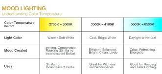 Led Light Color Chart Kelvin Light Scale Areloan Info