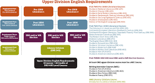 ba in english course requirements college of liberal arts please note