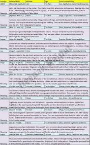 Mercury Sign Compatibility Chart The Complete Sunsign Chart With Date Of Birth Signs