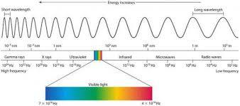Electromagnetic Chart Physics Quiz Electromagnetic Spectrum Proprofs Quiz