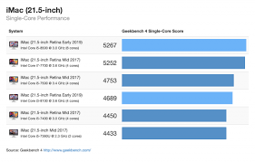 Benchmarks For The New 2019 Imac Chart Iclarified