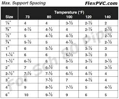 Pvc Pipe Thickness Pipe Volume Chart Pvc Pipe And Pvc