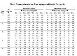 Paradigmatic Average Blood Pressure Age Chart Average Blood