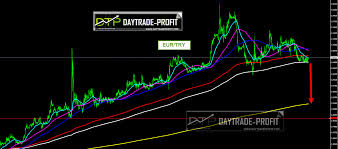 Eur Try Chart Eur Try Technical Analysis Price Forecast Daytrade Profit