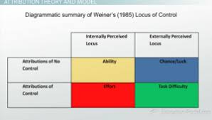 Attribution Theory And The Principle Of Locus Of Control